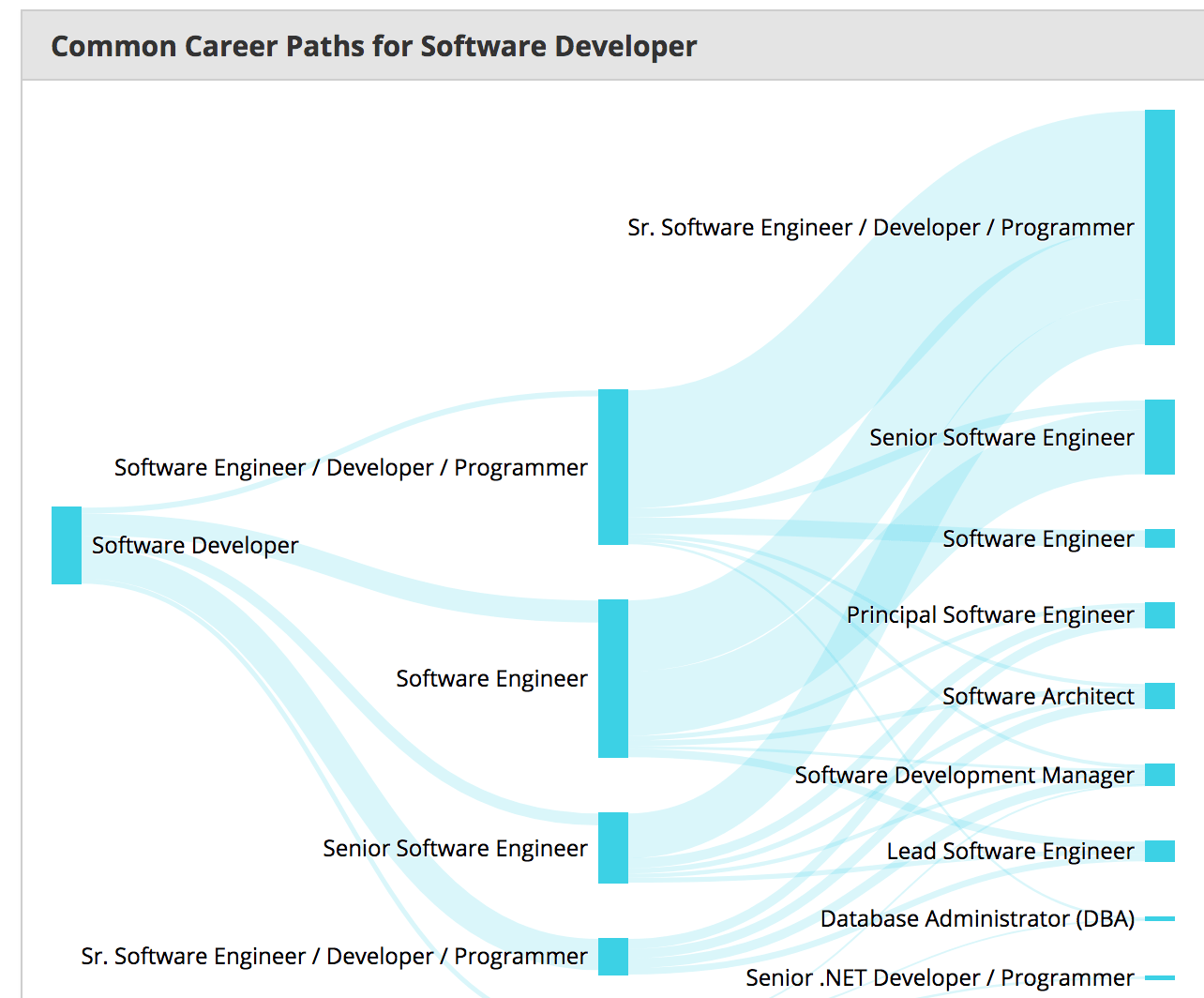 Flow of the jobs in a carreer